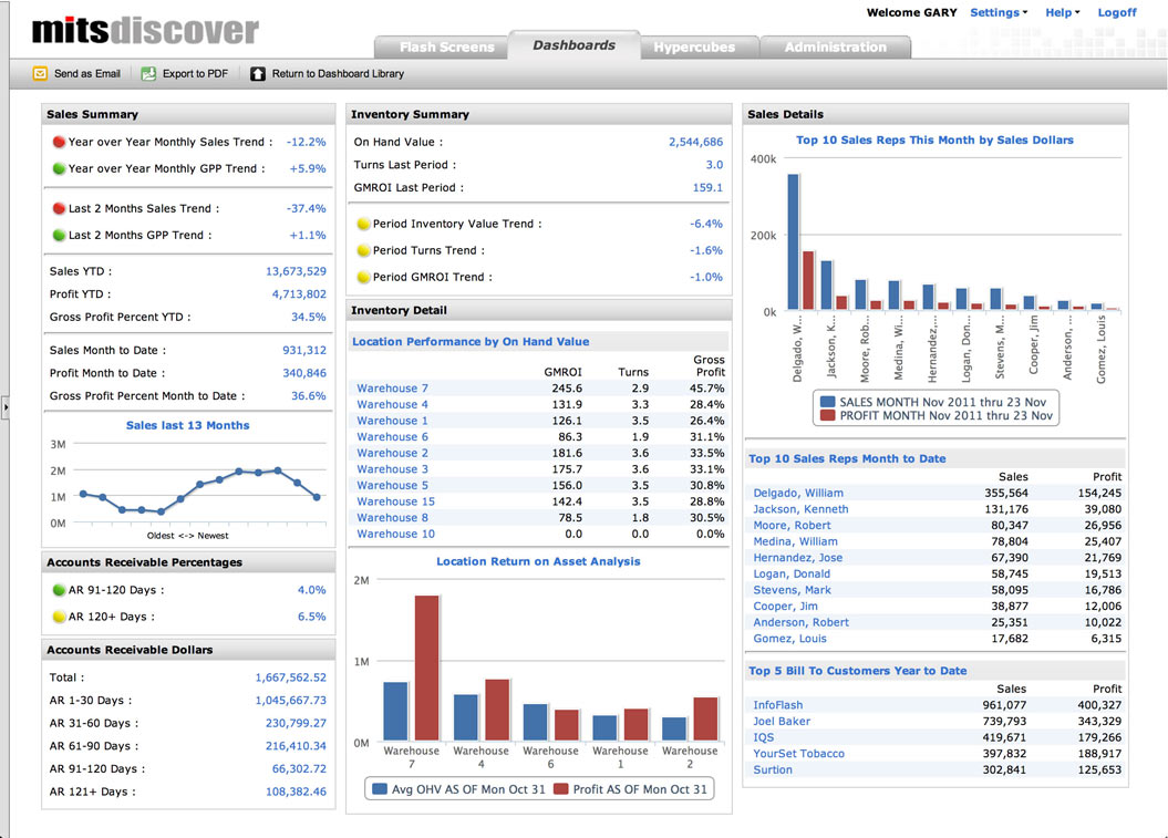 MITS Executive Dashboard For Distributors